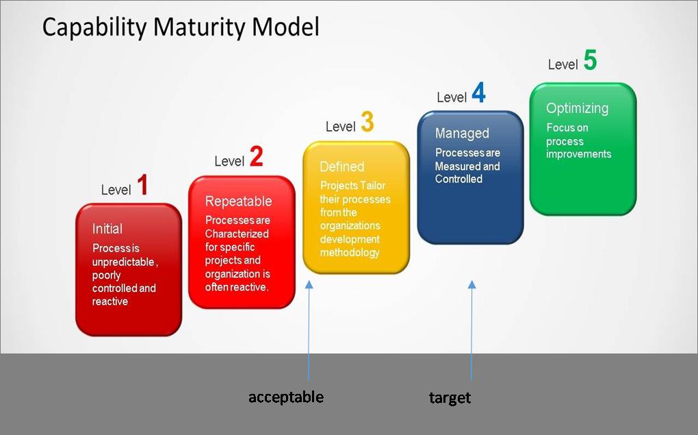 GDPR privacy maturity model